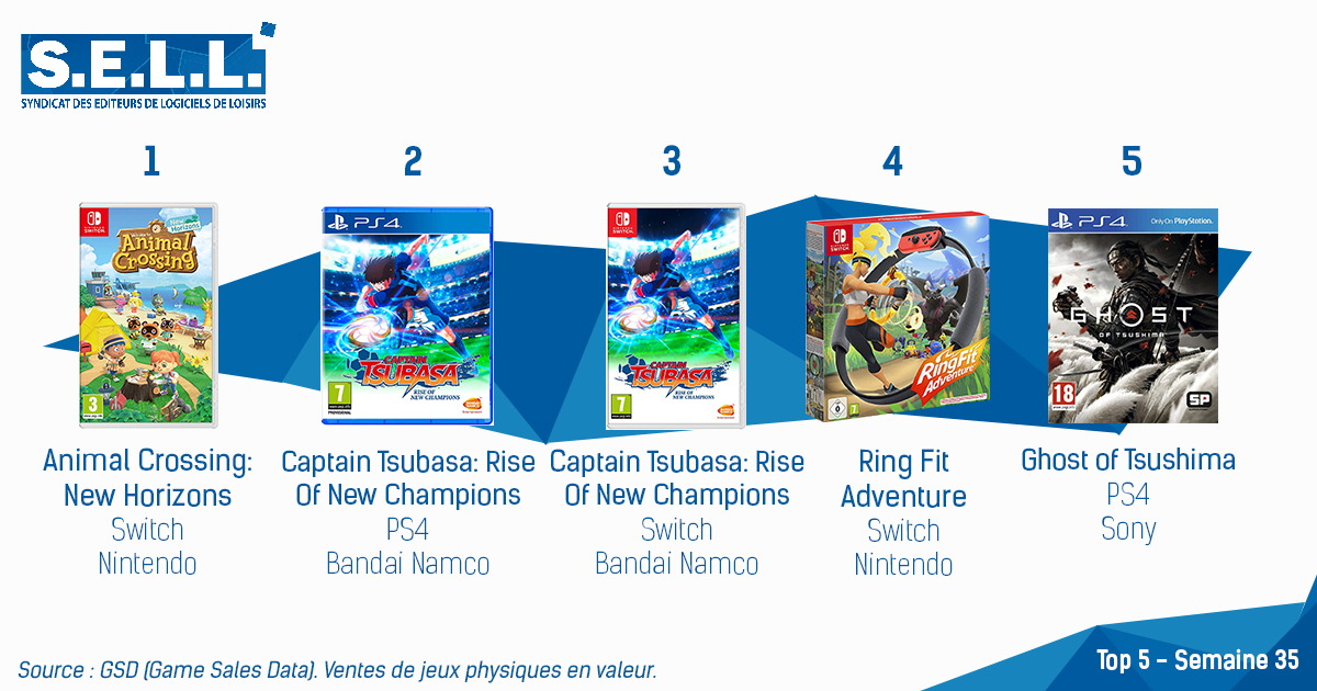 Animal Crossing: New Horizons Tops the French Charts, Captain Tsubasa Debuts in 2nd