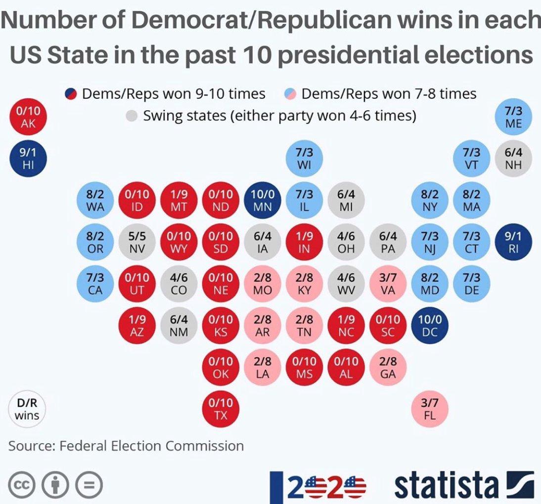 Americké prezidentské voľby sa blížia. Na obrázku môžete vidieť, koľkokrát dané štáty počas posledných desiatich  volieb volili republikánov či demokratov. Rozhodovať sa bude pravdepodobne v šedých swing states, kde je nálada premenlivá. #USElections2020 @StatistaCharts https://t.co/kGjkXYj4gq