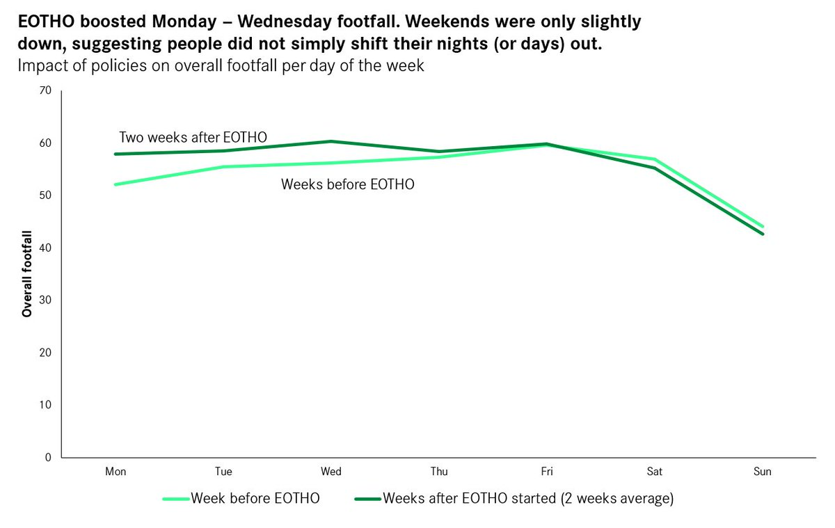 A look at footfall in the UK's largest city and town centres reveals the impact of policies like #EatOutToHelpOut   EOTHO boosted Monday — Wednesday footfall. Weekends were only slightly down, suggesting people did not simply shift their nights (or days) out. https://t.co/7LG9REKGwG
