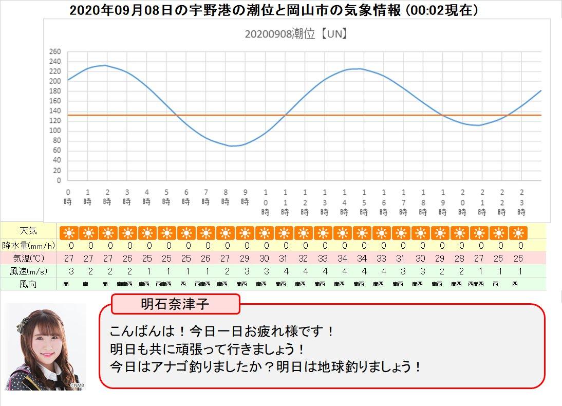 天気 岡山 の 明日