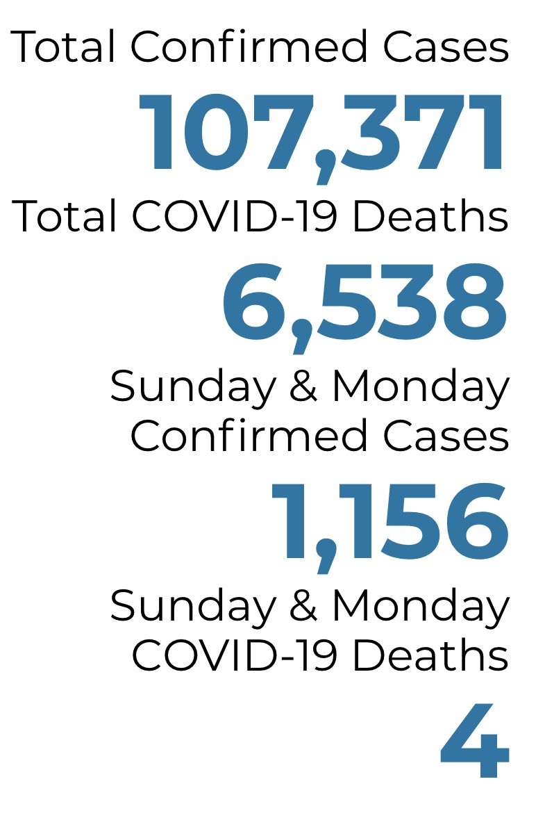 #COVID19 Update: Latest Two Day statewide numbers from the new state procedure where all Sunday numbers are held over and combined with Monday for a single update. More than 1,100 cases reported today and four deaths across 83 counties. @1320WILS https://t.co/ckg7Rleuu1