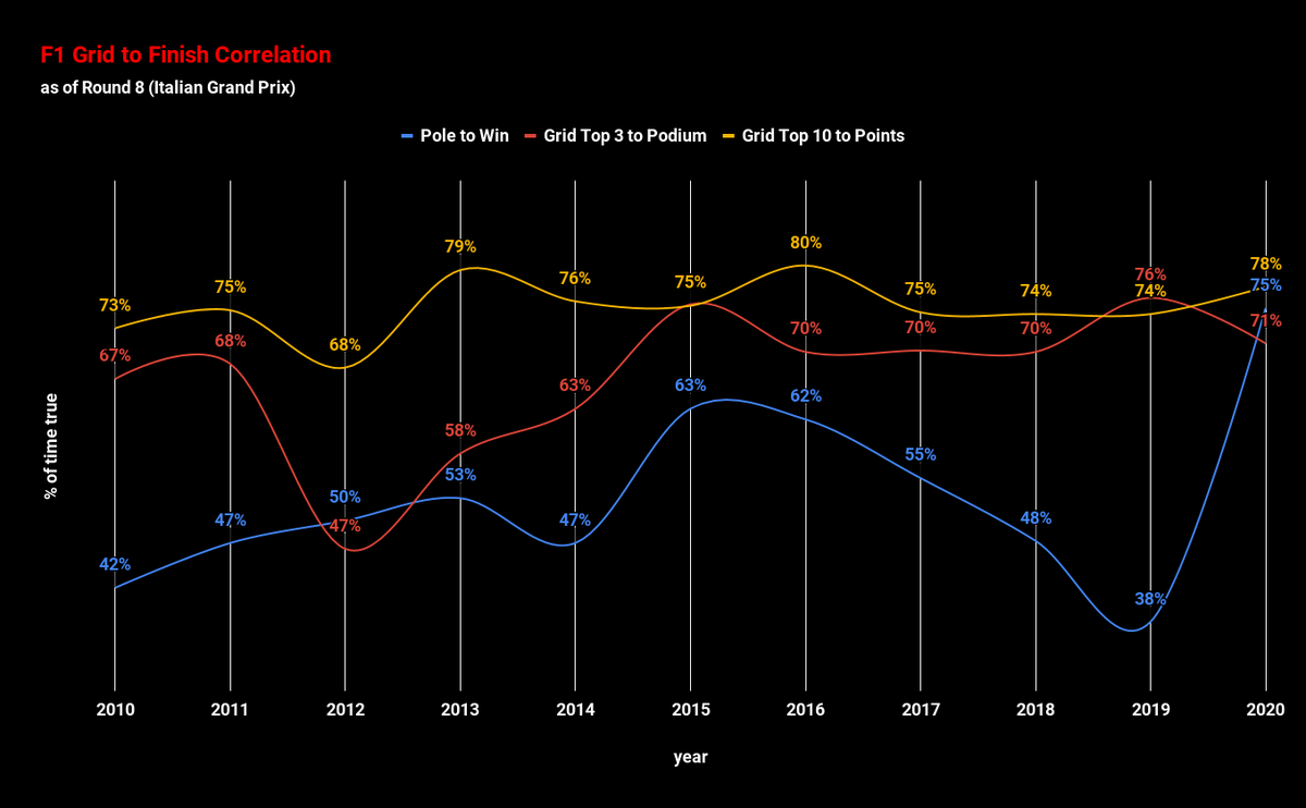 🇮🇹 🏎️ 🏁  #ItalianGP was likely the most exciting race since 2019 #GermanGP 🇩🇪 for its unpredictability.   Comparing #F1 2020 Grid/Finish correlations with prior years.  Considering the 2020 results include a podium of GAS 🇫🇷 SAI 🇪🇸 STR 🇨🇦 the results are still high.  😎 https://t.co/4BeJ8WxBHS