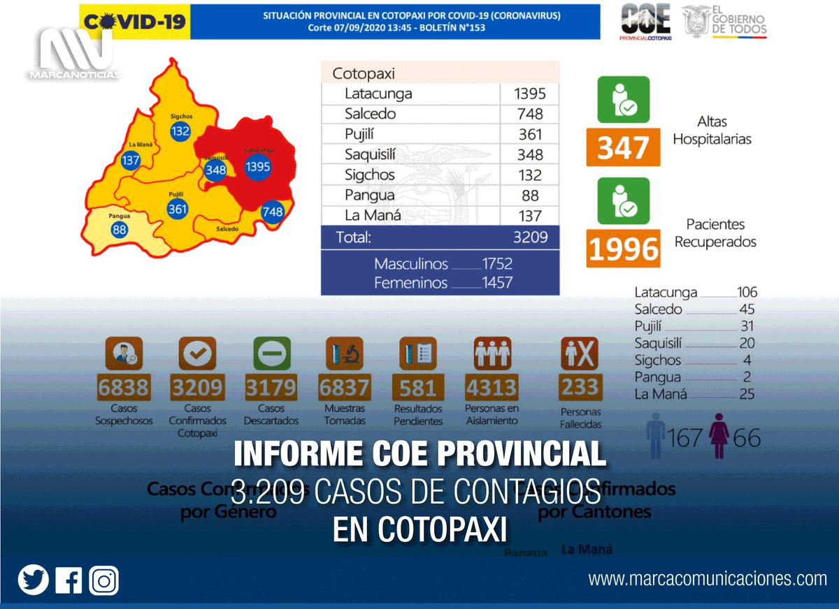 #Información | Reporte COE #Cotopaxi 07/09/2020 (13H45) Boletín N°153 de la situación provincial, frente a la emergencia sanitaria.   #Latacunga #LaManá #Salcedo #Saquisilí #Sigchos #Pangua   #ElLadoHumanoDeInformar #ComunicamosParaLaVida https://t.co/u5c31tX0TE