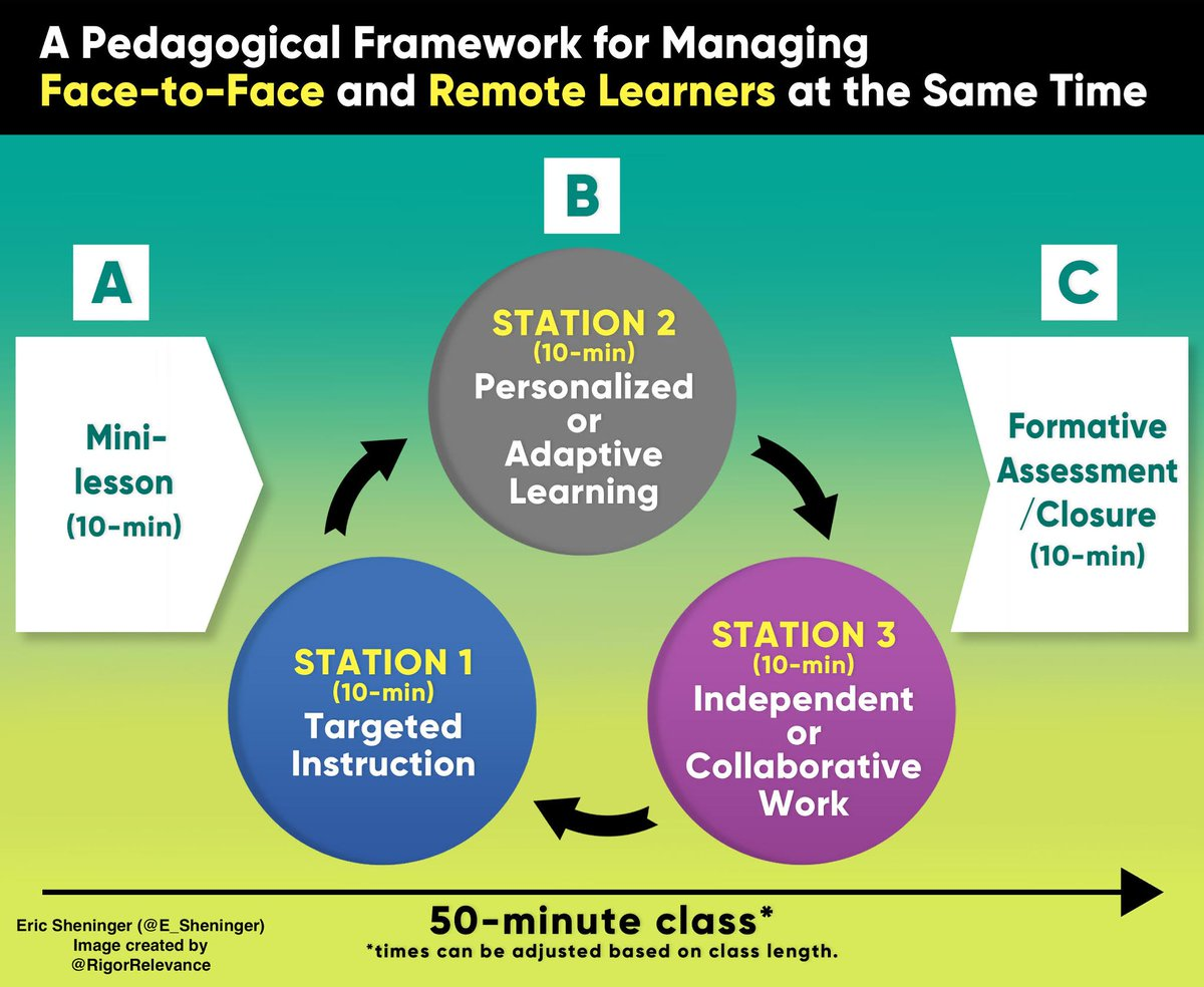 Posted yesterday: A Pedagogical Framework for Managing Face-to-Face and Remote Learners at the Same Time https://t.co/NHfGb9gntP #remotelearning #edchat #distancelearning #education #blendedlearning https://t.co/oTrQOp5ek0