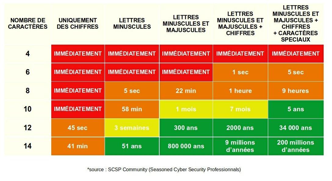 😱Combien de  temps faut-il à un #hacker pour craquer votre #motdepasse ?  Via @Gendarmerie088  https://t.co/cwQOz3h7wG