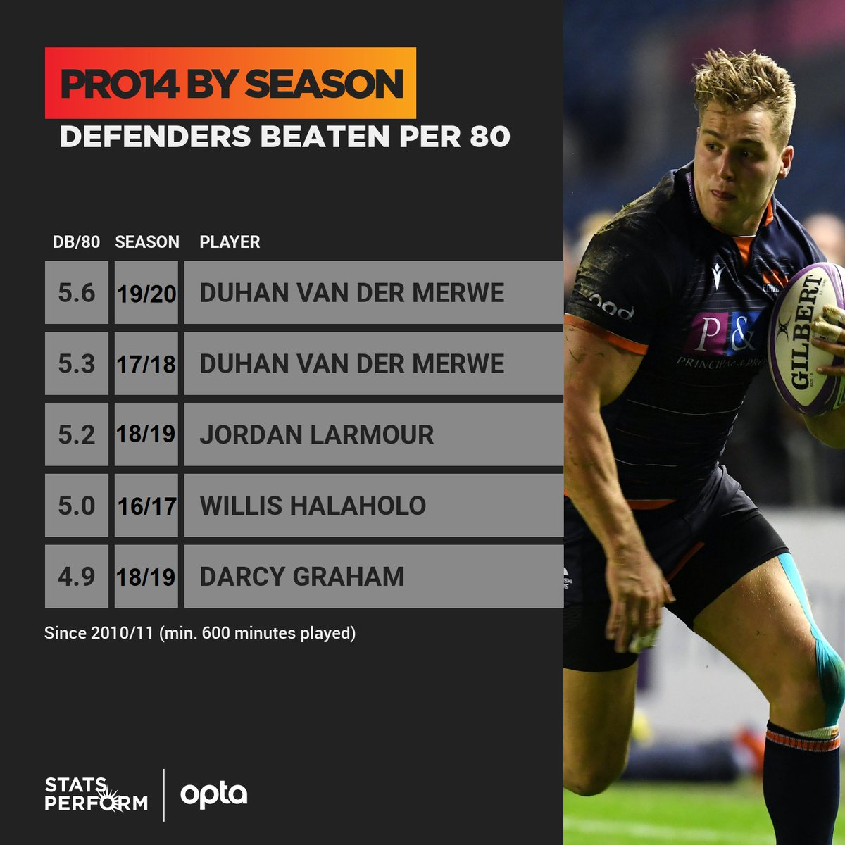 5.6 - @duhanvdmerwe beat 76 defenders in the @PRO14Official in 2019/20 - the 3rd most in a single season - despite playing just 14 games; his tally of 5.6 defenders beaten per 80 minutes is the best rate of any player in a campaign, overtaking his own record from 2017/18. Gunner. https://t.co/Mx8vE2CKix