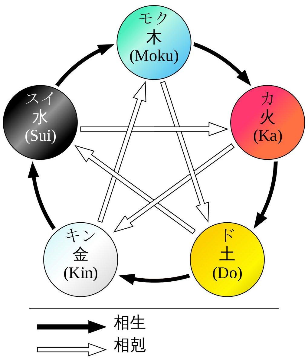【パワモバ、終焉のキューブ】五行の術攻略1分ごとに下図の相剋関係に基づいた2つの属性球が出現する。両方とも中央にいるボスに向かっていくが、そのままスルーすればボスにその属性が、途中で破壊すればパーティーメンバー皆に破壊した属性が30秒付与される。(画像はウィキより)