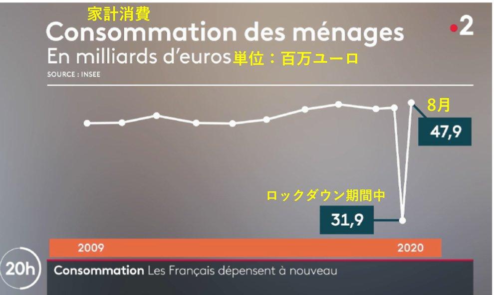 フランスは激しいロックダウンを行い4-6月期は日本の倍近くも経済が下落(-13.8%)…が、ロックダウン後の8月の家計消費は完全V字回復、前年同月比でなんどプラス!!  要するに十分政府補償すれば自粛解除後に経済が一気回復するのです。  もう総理は誰でも良いので兎に角 #真水100兆 断行願います!