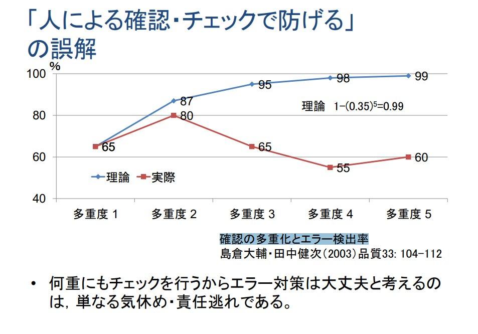 トリプルチェックしているからヨシ!  トリプルチェックがシングルチェックと変わらないエラー検出率なの、面白いなぁ  kouseikyoku.mhlw.go.jp/shikoku/kenko_…
