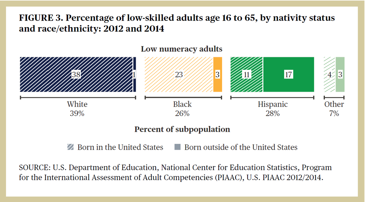 In 2012 and 2014, White adults made up 38% of U.S. adults with low levels of #numeracy, followed by Hispanic and Black adults, who made up 28% and 26%, respectively.   Access more stats on adult #numeracy skills in our #PIAAC #DataPoint: https://t.co/Df9aOkr5aN https://t.co/Iya6rclrhi