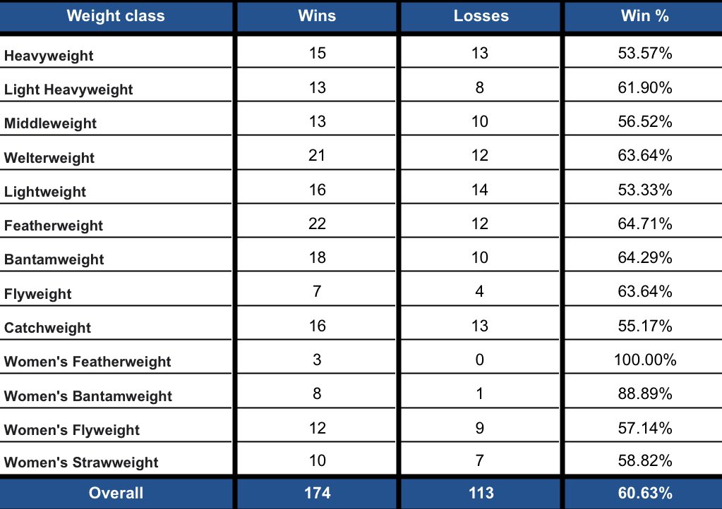 💰2020 #FightPick record per weight class:   • Overall: (174-113) | 60.63%  2️⃣ Draws:  • #UFCBrasilia  • #UFCVegas5  1️⃣ No Contest: #UFC247 https://t.co/InHc25I9pR
