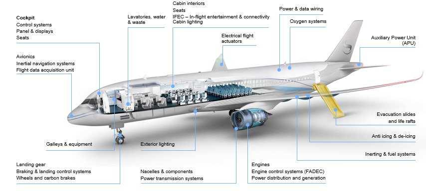 DYK that @SAFRAN is a nose-to-tail supplier of aircraft systems and equipment? Learn more about our contribution to the US aerospace industry: https://t.co/9DrSGHbiK1 #AeroWeek #NationalAerospaceWeek https://t.co/oknAznecif