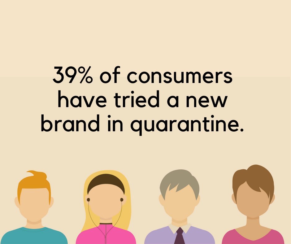 Consumers are more willing to try new things this year. A recent study found that more than a third (39%) of surveyors worldwide tried a new brand during quarantine. Experts expect this to be a lasting customer behavior post-pandemic.  #retail #business #store #customerservice https://t.co/KAYar0PzTe