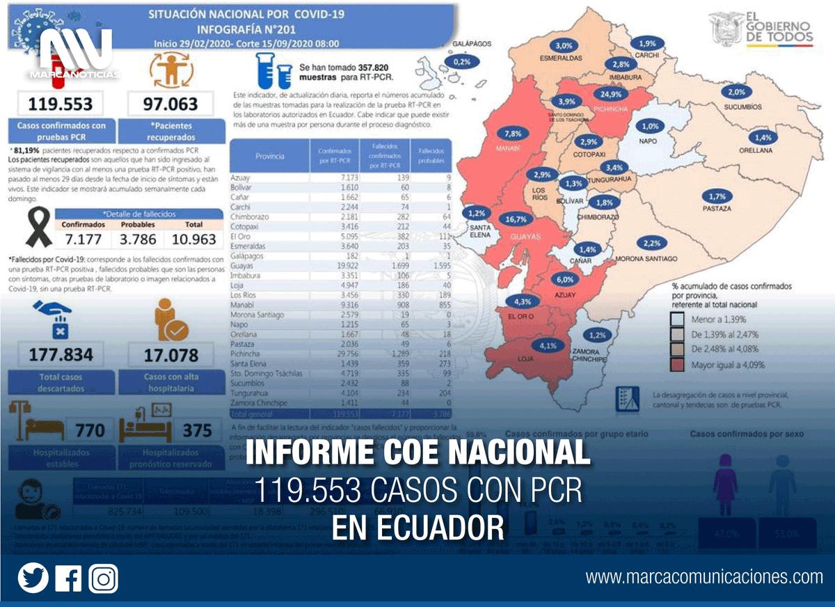 #Información | Reporte COE #Cotopaxi 15/09/2020 (14H30) Boletín N°161 de la situación provincial, frente a la emergencia sanitaria.  #Latacunga #LaManá #Salcedo #Saquisilí #Sigchos #Pujilí #Pangua  #ElLadoHumanoDeInformar #ComunicamosParaLaVida https://t.co/82CZ28OeH2