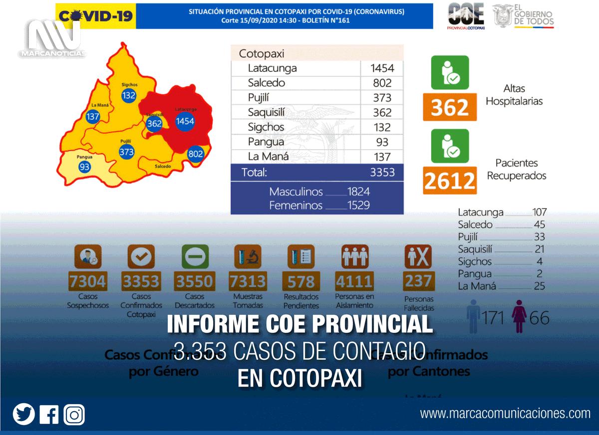 #Información | Reporte COE #Cotopaxi 15/09/2020 (14H30) Boletín N°161 de la situación provincial, frente a la emergencia sanitaria.  #Latacunga #LaManá  #Salcedo #Saquisilí #Sigchos #Pujilí #Pangua   #ElLadoHumanoDeInformar #ComunicamosParaLaVida https://t.co/gjtvdvdiyT