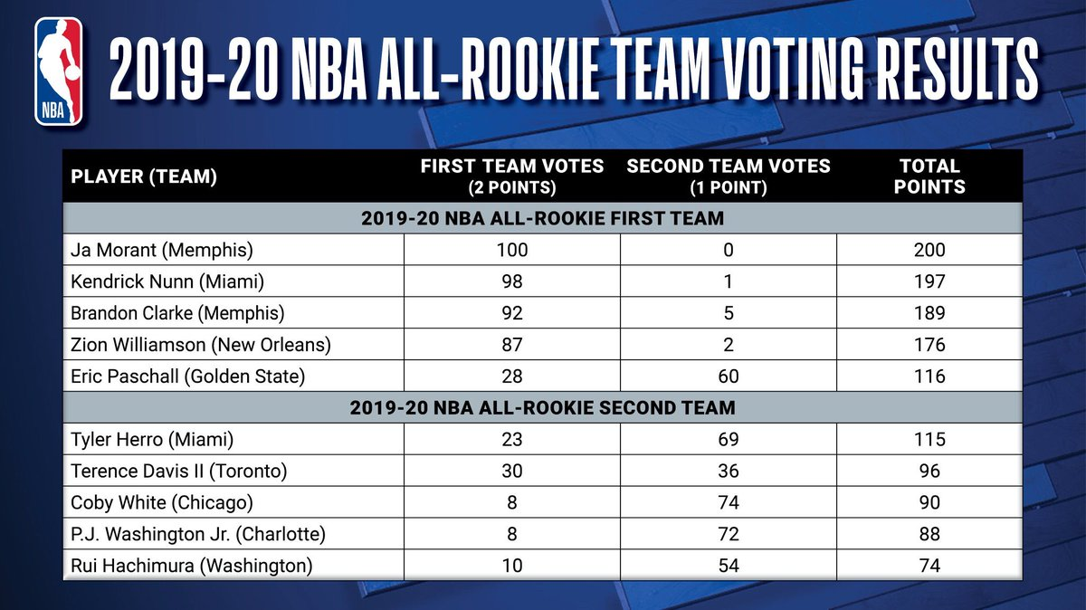 Voting tallies for the first and second teams. twitter.com/_Andrew_Lopez/…