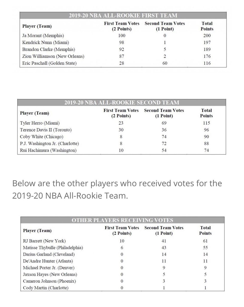Zion got 87 first-team votes, two second-team votes. Jaxson Hayes was the only rookie center to get any votes.
