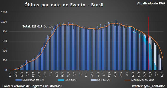 Cartórios Brasil divulgaram 1154 óbitos, sendo 1005 setembro, 97 agosto, 18 julho, 29 junho e 5 maio. Em SP 320 óbitos, sendo 302 setembro, 15 agosto, 1 julho e 2 junho. No RJ 84 óbitos, todos de setembro. https://t.co/YVW8he7hsE