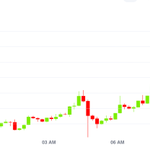 Image for the Tweet beginning: #Bitcoin advanced on Monday, ending