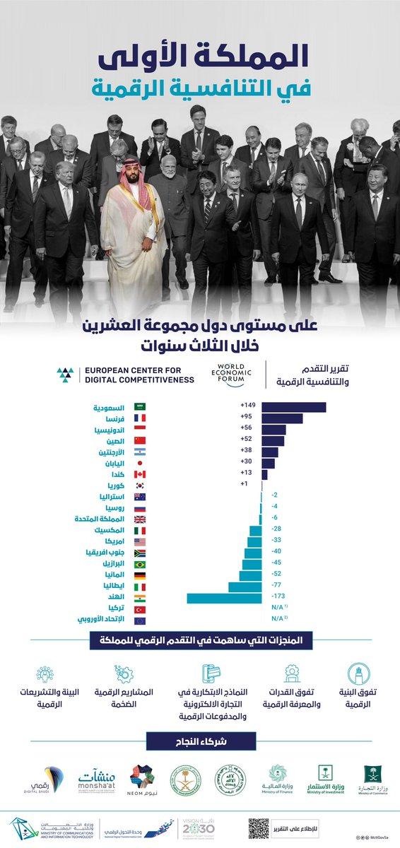 مملكتنا تتقدم وتتفوق رقميًا محققةً الأولى على دول مجموعة العشرين بتقدم +149 مركز في #التنافسية_الرقمية  #السعودية_تتقدم_رقميا https://t.co/RrLbPyd8dI
