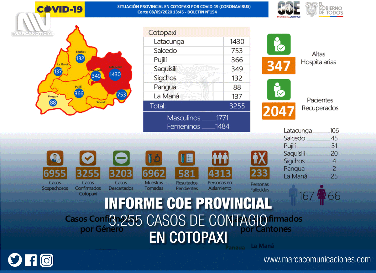 #Información | Reporte COE #Cotopaxi 08/09/2020 (13H45) Boletín N°154 de la situación provincial, frente a la emergencia sanitaria.  #Latacunga #LaManá #Salcedo #Saquisilí #Sigchos #Pujilí  #Pangua   #ElLadoHumanoDeInformar #ComunicamosParaLaVida https://t.co/U8d98rWK36