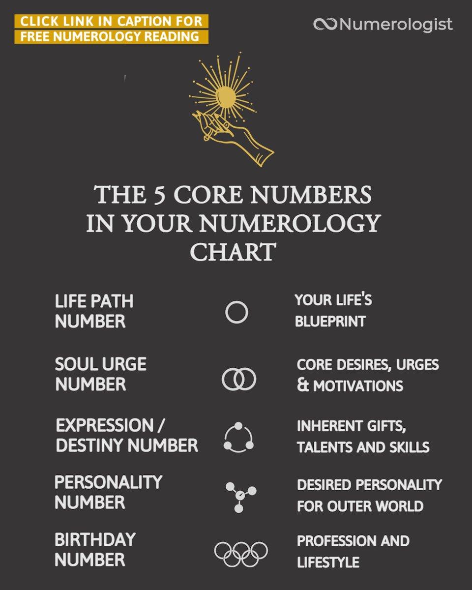 Numerologist.com Numerologistcom   Twitter