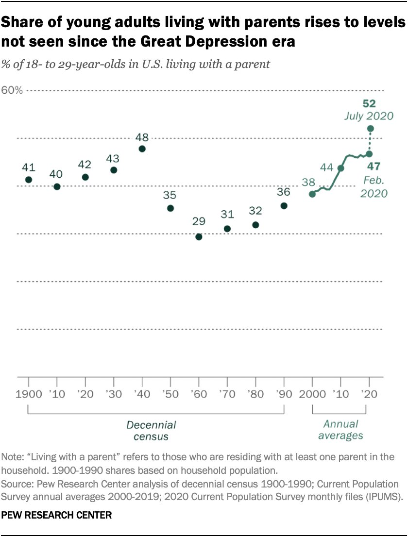 52% of Americans age 18 to 29 are now living with their parents -- the highest rate since the Great Depression. pewresearch.org/fact-tank/2020…