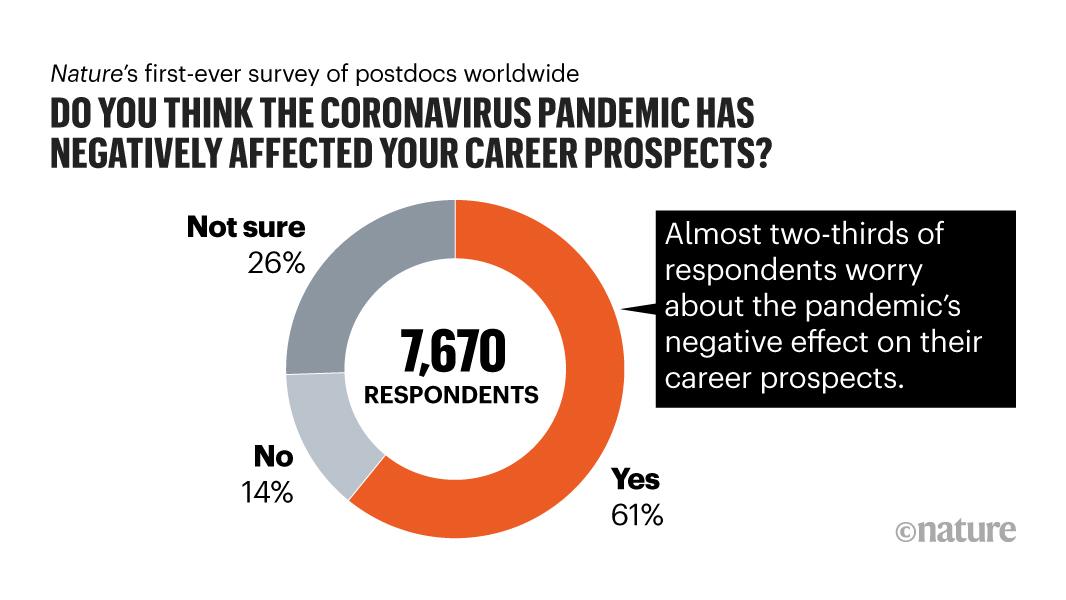 Pandemic darkens postdocs' work and career hopes #STEM #COVID19  https://t.co/XgDwEIGLKI https://t.co/42XpCYyLWZ