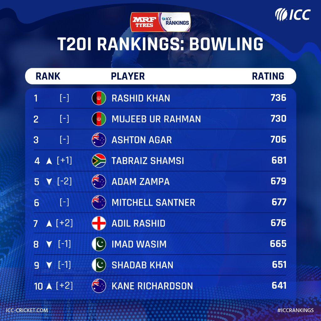ICC T20I Bowlers Rankings