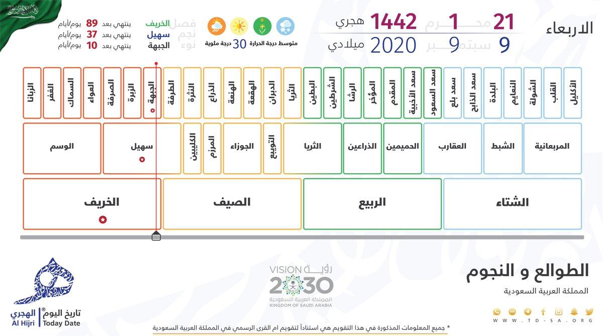 التاريخ الهجري اليوم في السعودية