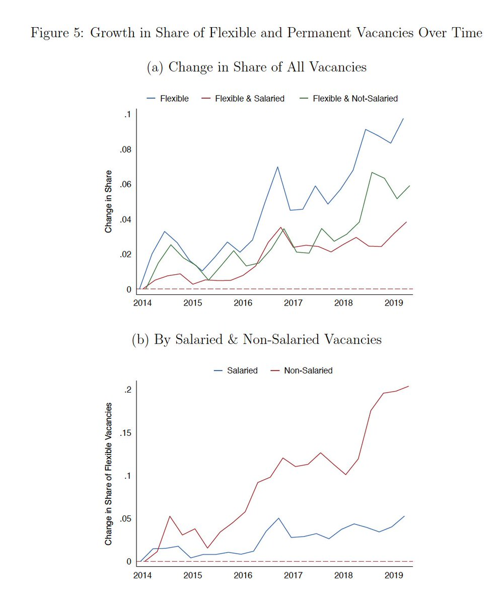 There has been big growth in the share of flexible & non-salaried vacancies over time, especially at low wages 4/n