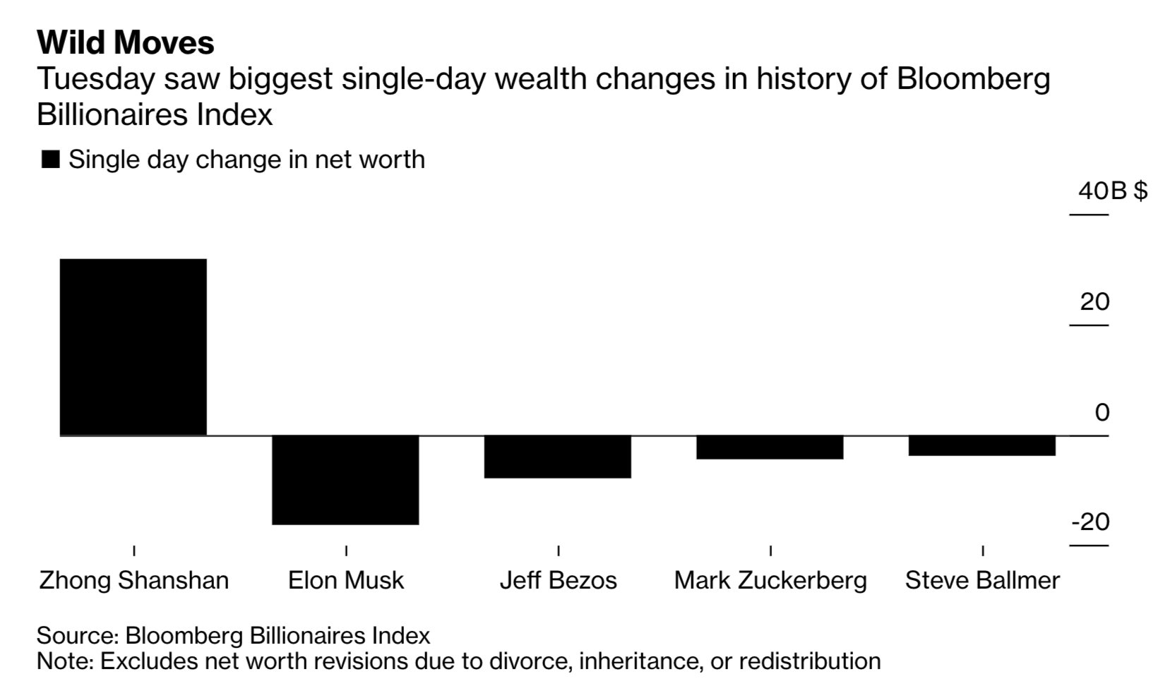 holger zschaepitz on twitter elon musk s net worth plunged 16 3bn tue as tesla stock crashed 21 the largest single day wipeout in history of bbg billionaires index zhong shanshan added 30bn to his twitter