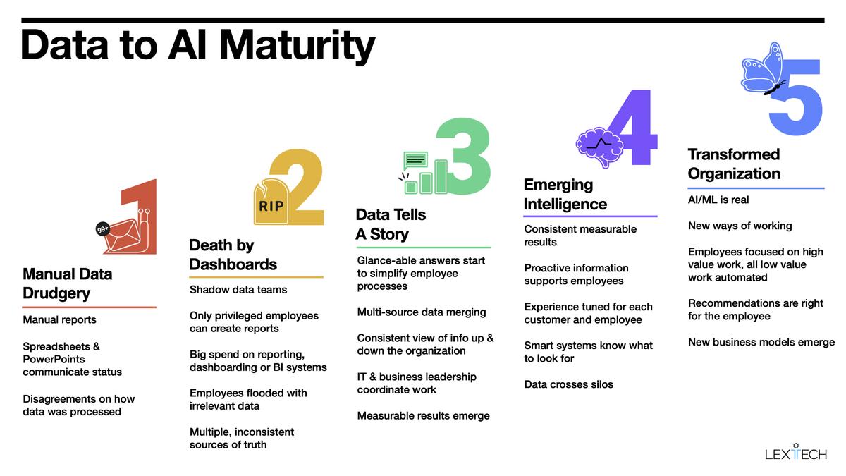 How to Measure Your Organization's AI Maturity  https://t.co/KrmlWeXxpG  #DigitalTransformation #AI #MachineLearning #DeepLearning  @alexbratton @jowyang @sallyeaves @SpirosMargaris @DeepLearn007 @Fisher85M @Ronald_vanLoon @antgrasso @GlenGilmore @KirkDBorne @HaroldSinnott https://t.co/xXaFo5JeGA