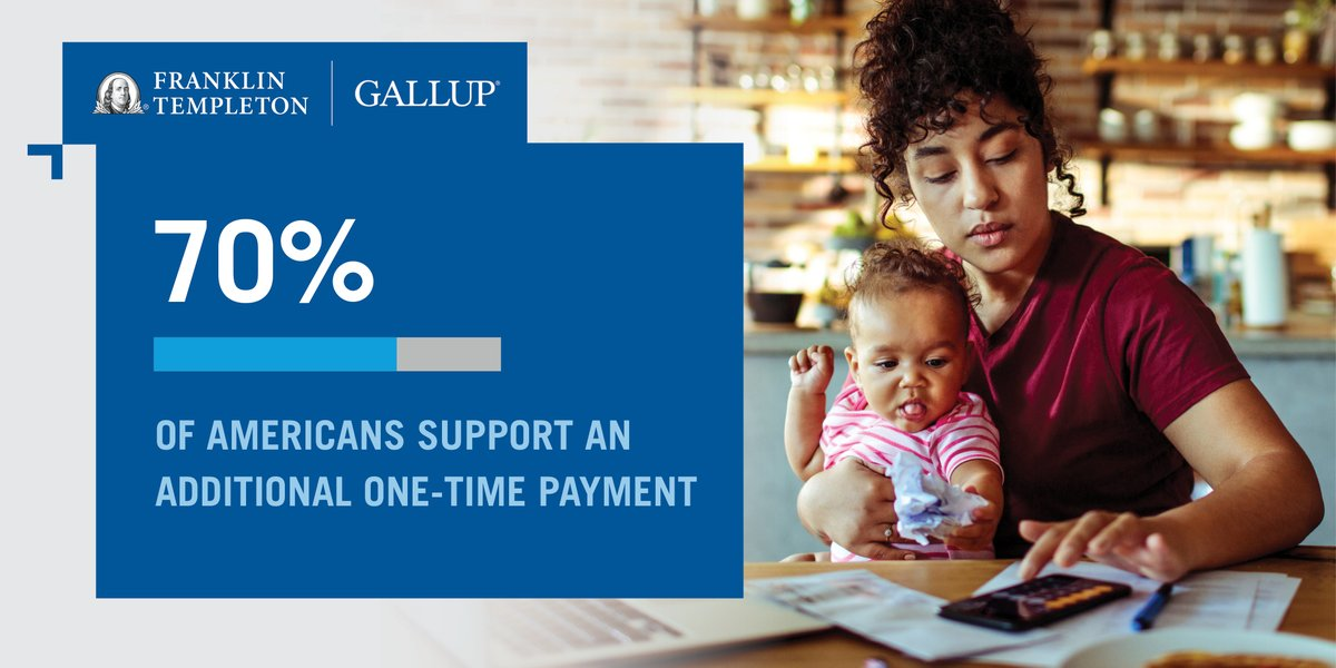 As Congress debates an additional #COVID19 stimulus package, 70% of Americans support an additional one-time payment. https://t.co/03QrfeY4jP @FTI_US #economicsofrecovery https://t.co/0c2z8n8zkY