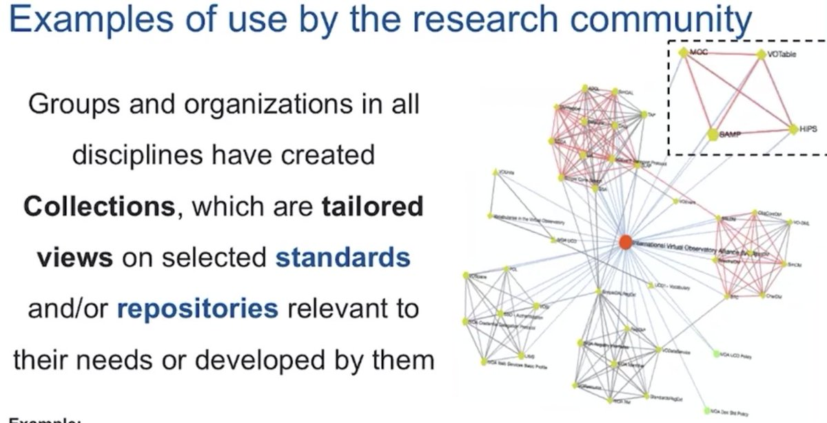 #RRTS20 Very cool talk about the FAIR sharing website which also produces an interactive network graph (eee image) so you can visually see how the shared standards relate to each other! https://t.co/ZpcKsNxYD1