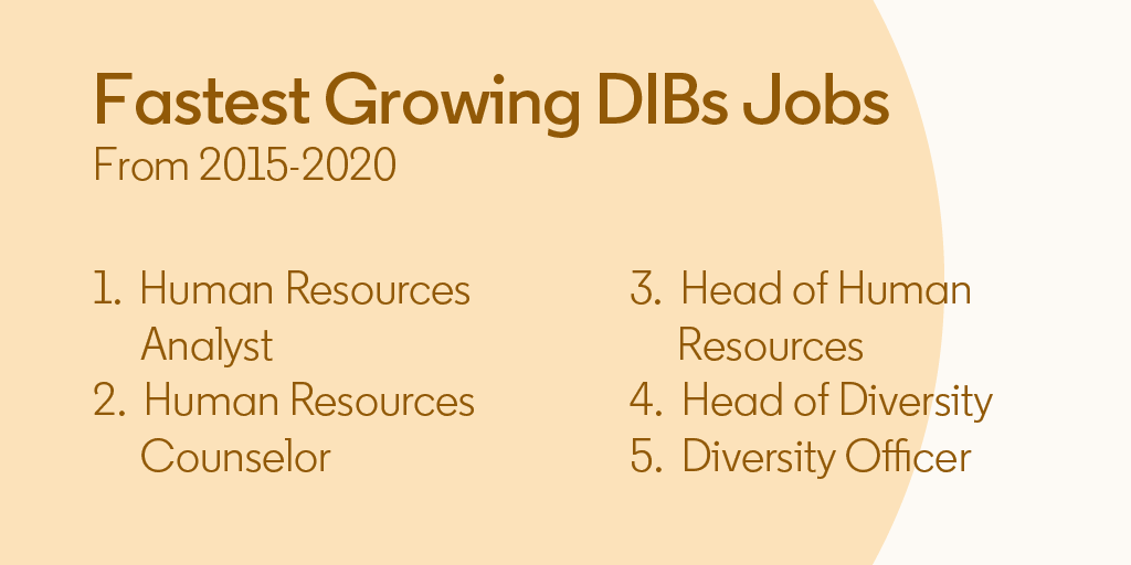 As the demand for D&I roles continues to grow, there are 5x more positions available today.   #Diversity #DIBs #HR #LinkedInData https://t.co/1YhjgmFfeu