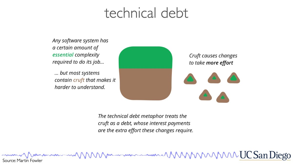 "2/ We begin with the idea of ""technical debt"" in software development, and how we can think about that extending to ""research debt"". https://t.co/aqiEp1ozhU"