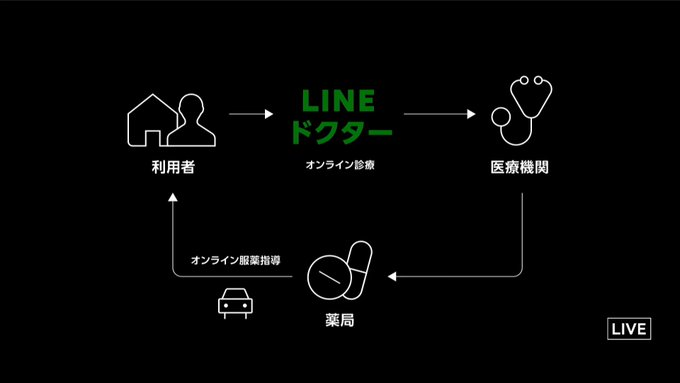 LINEドクター hashtag on Twitter