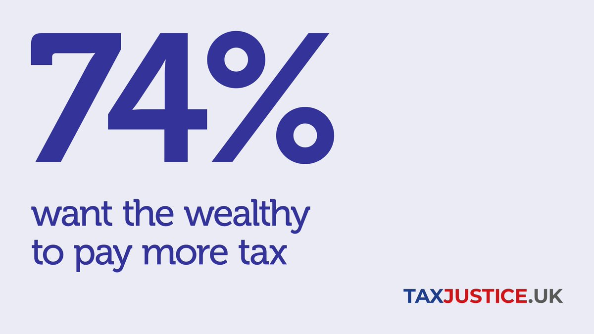 NEW public attitudes research on tax from @TaxJusticeUK:  - Conservative voters shift in favour of tax rises under lockdown - The broader public support higher taxes  - There's wide support for taxing wealth more Read the full report: https://t.co/Lvi302wBAw 1/ https://t.co/rwVQf23SlT
