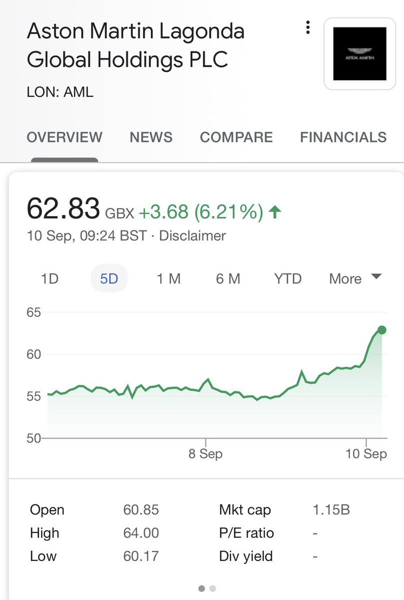 Aston Martin shares up this morning. At a 1.15bn market cap that means a 7% rise = 80million increase in value. And Vettel hasn't even sat in the car yet 😉 #F1 https://t.co/A930Nsueha