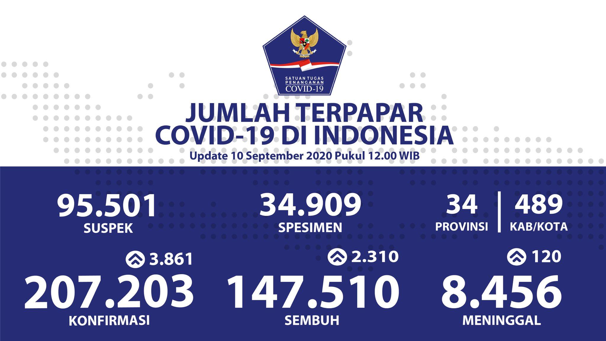 Data terbaru kasus Covid-19 di Indonesia