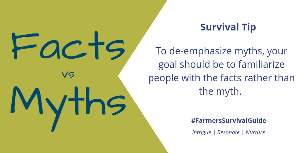 Myth-busting tip #1: Your refutation (or 'comeback') must focus on core facts rather than the myth to avoid the misinformation becoming more familiar.  For more myth-busting tips: https://t.co/aed6TxTn1S  #FSGtip #farmtoconsumerconvo #CdnAg #AgTwitter https://t.co/qqkQzJB4jY
