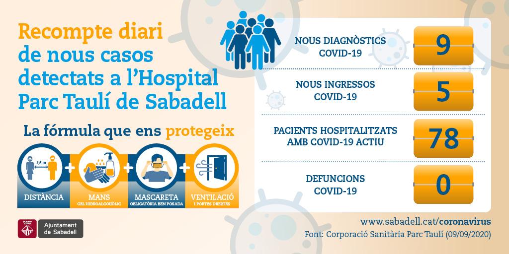 📊 Dades actualitzades de casos #Covid a l'Hospital Parc Taulí de #Sabadell 📆9/9/2020  📌 Nous diagnòstics: 9⃣ 📌 Nous ingressos: 5⃣ 📌 Defuncions: 0️⃣  🛏️Pacients hospitalitzats amb COVID-19 actiu: 7⃣8⃣  Font:@parctauli  ⚠️Seguim la fórmula que ens protegeix ↔️ 🤲 😷 https://t.co/RtK5fus1bM