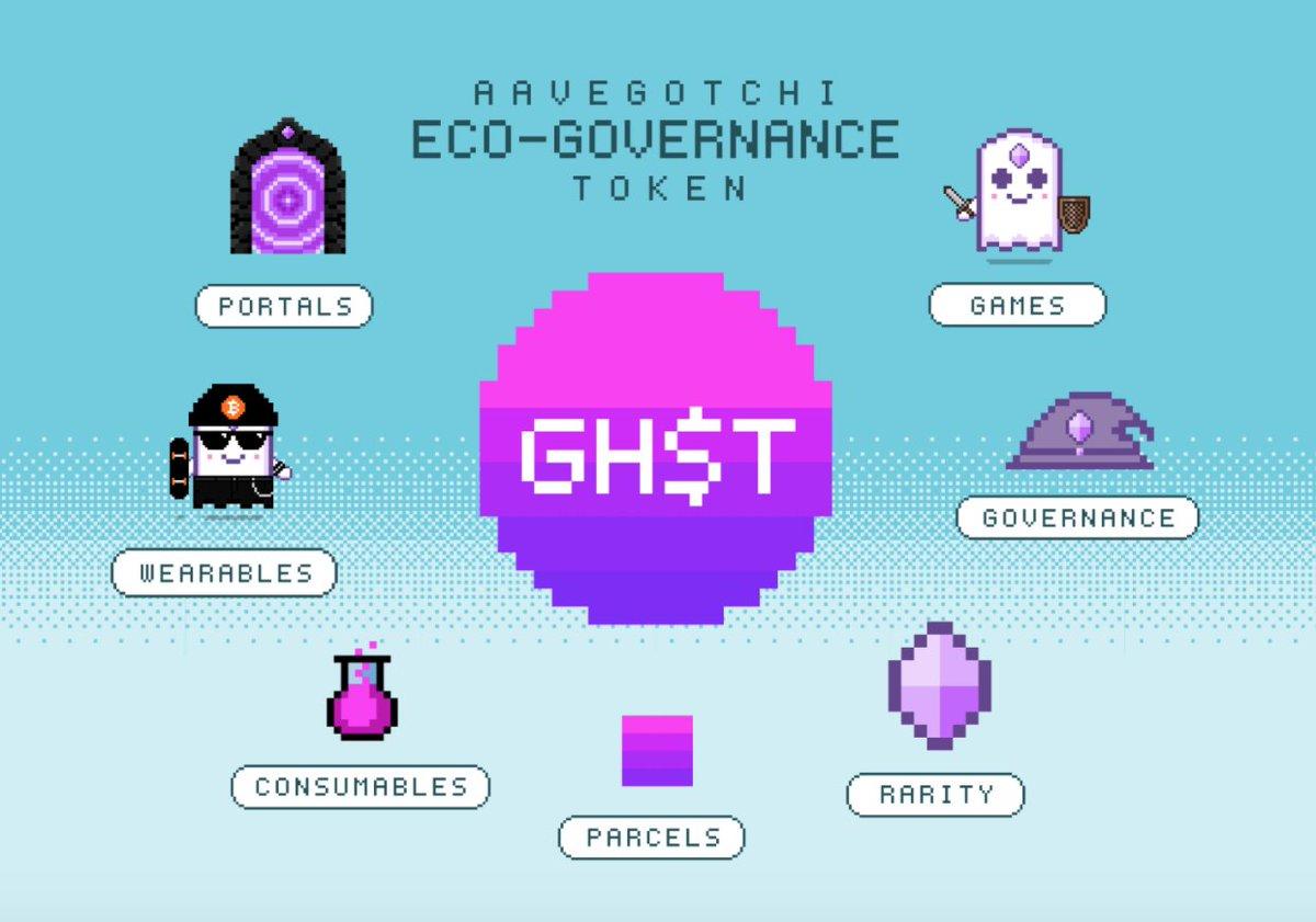 Aavegotchi - Blockchain Game