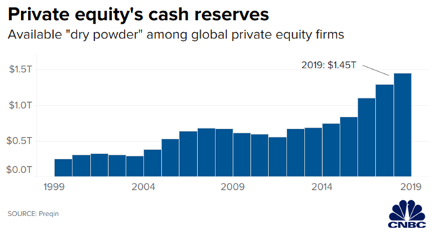 """6/21: But one asset class has been gaining steam recently: Private equity. It's in the process of growing from a relatively small asset class to a """"mid-sized"""" asset class. There are many fundamental reasons driving this trend."""