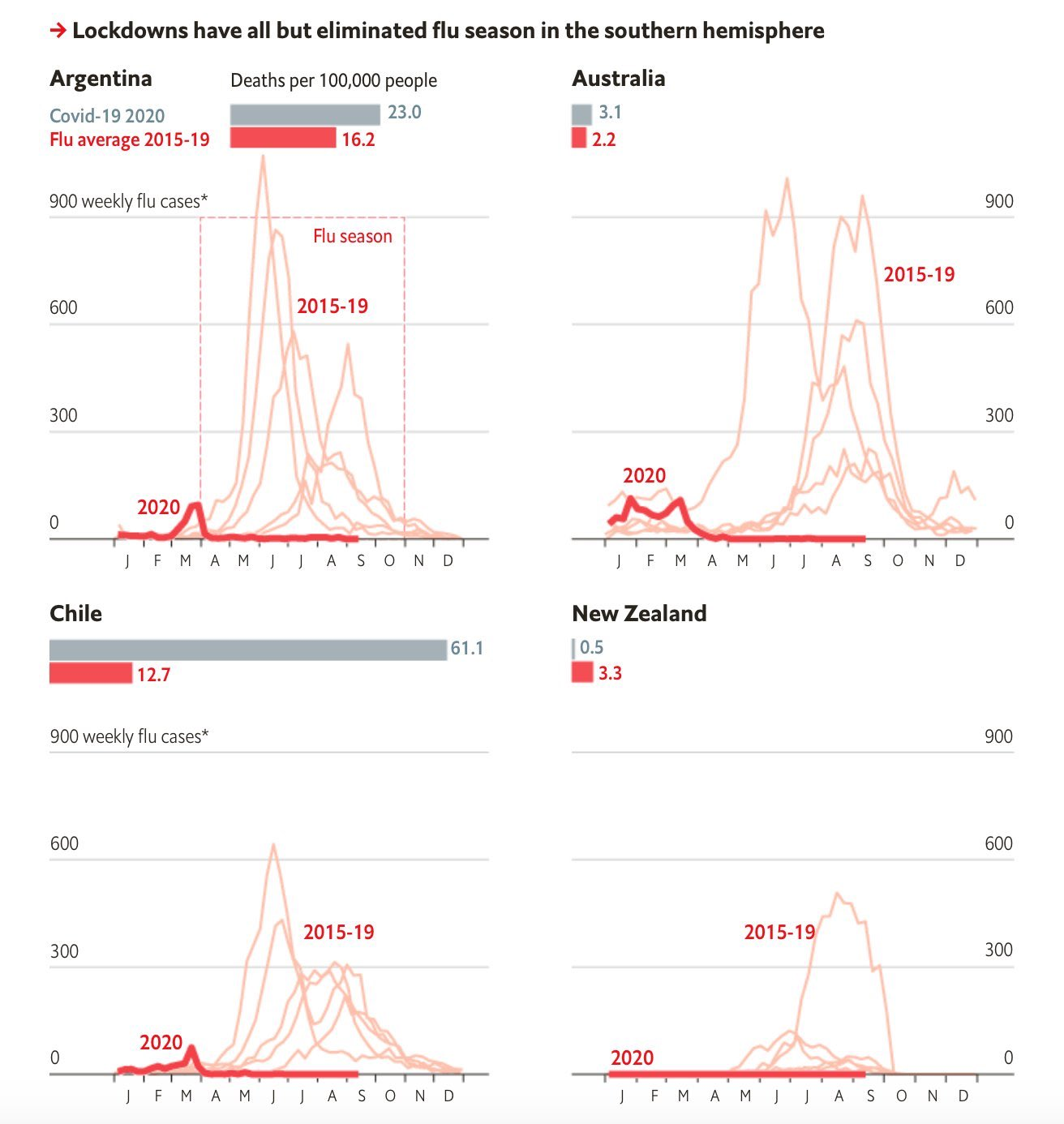 Imagen extraída de:  The Economist (12 Sept 2020)