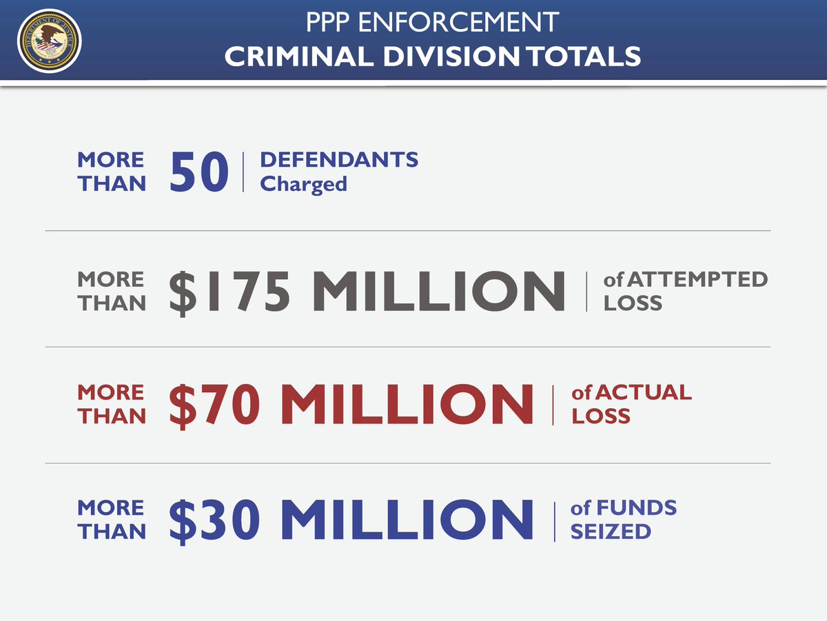 PPP Enforcement Criminal Division Totals More than 50 Defendants Charged More than $175 Million of Attempted Loss More than $70 Million of Actual Loss More than $30 Million of Funds Seized