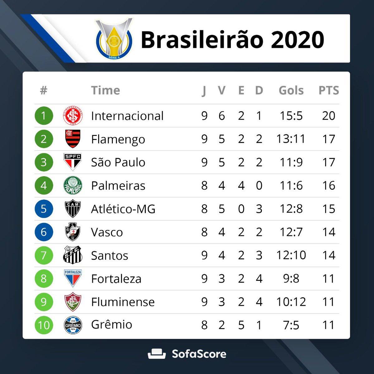 Futebol Pelo Mundo On Twitter Classificacao Do Brasileirao Apos Os Jogos De Ontem Internacional Flamengo Sao Paulo E Palmeiras Estao No G 4 Athletico Coritiba Red Bull Bragantino E Goias Estao No Z 4