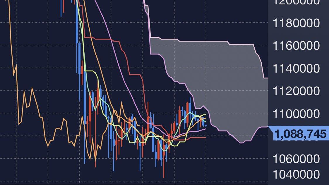 仮想通貨は #ビットコイン 待ち〜😊4時間足が雲下辺に沿って綺麗に弾かれてるね〜📉市場ではコレが意識されてる事がわかります💡逆にアルトの一部は雲の中に入れてるので日足MAでレジサポ出来た銘柄には見込みアリですね😊