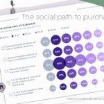 It's time to engage with your customers and influence their purchase journey on a personal human level.  On the blog we discuss, how social media can be used effectively to influence purchasing journey. The potential is there, let's get it right! https://t.co/7Z19LyC9PY